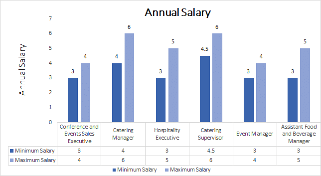 B.A. Hospitality Management annual salary
