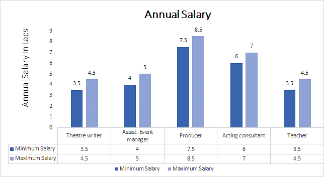 B.A. in Acting annual salary