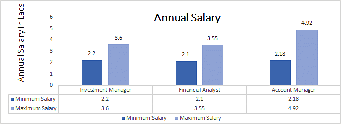 B.Com. Investment Management Salary graph