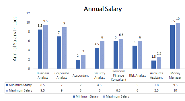 B.Sc in Economics and Finance annual salary