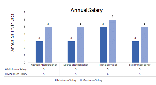 B.Sc in Photography annual salary