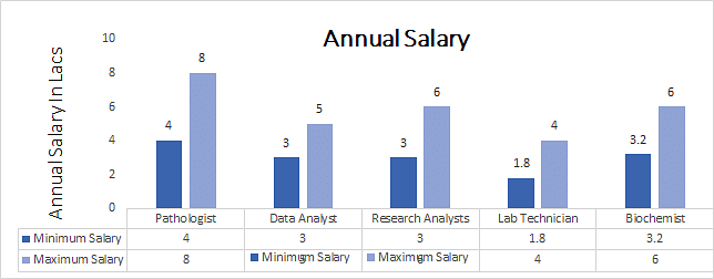B.Sc. Pathology Salary Trends