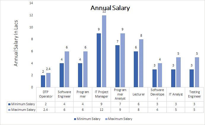 Bachelor of (B.A.) Computer Science annual salary