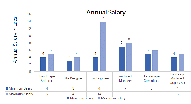 landscape salary architecture annual average business bachelor agronomy management diploma pay architect 2020 job manager career syllabus scope scale architects