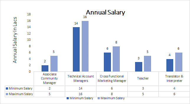 Bachelor of Arts (B.A.) in Functional annual salary