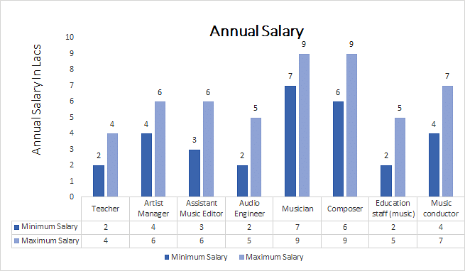 Bachelor of Arts Hons. Music  annual salary