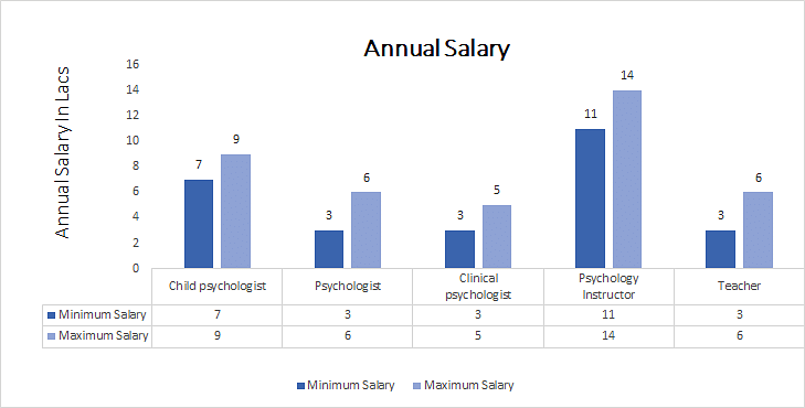 Bachelor of Arts Psychology annual salary