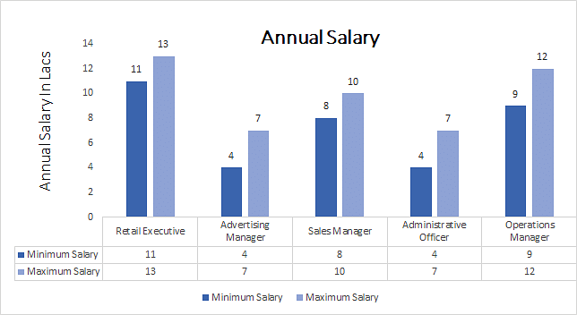 Clothing retail store manager salary
