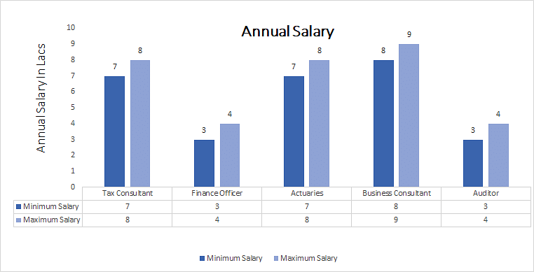 Bachelor of Commerce (B.COM.) in Tax Procedure and Practice annual salary
