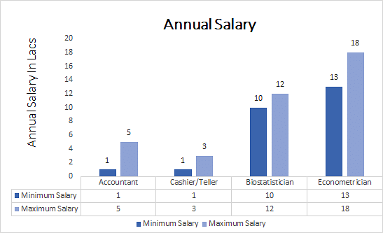 Bachelor of Commerce (B.Com) Statistics annual salary