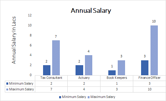 Bachelor of Commerce (B.Com) Taxation annual salary
