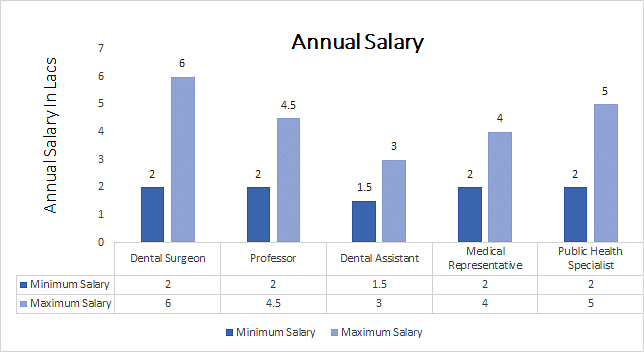 Oral Surgeon Salary 2019