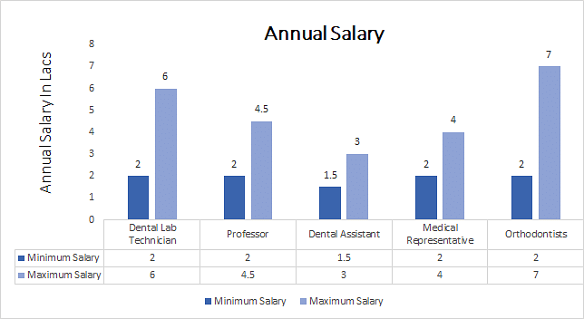 Bachelor of Dental Science in Orthodontics annual salary