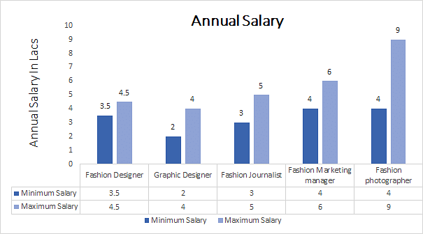 Bachelor of Design in Fashion Communication annual salary