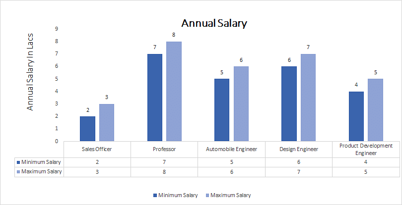 Bachelor of Engineering (B.E.) in Automobile Engineering annual salary