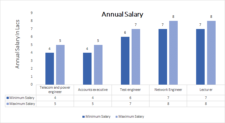 Electronics Tester Salary : B e in telecommunication engineering course eligibility