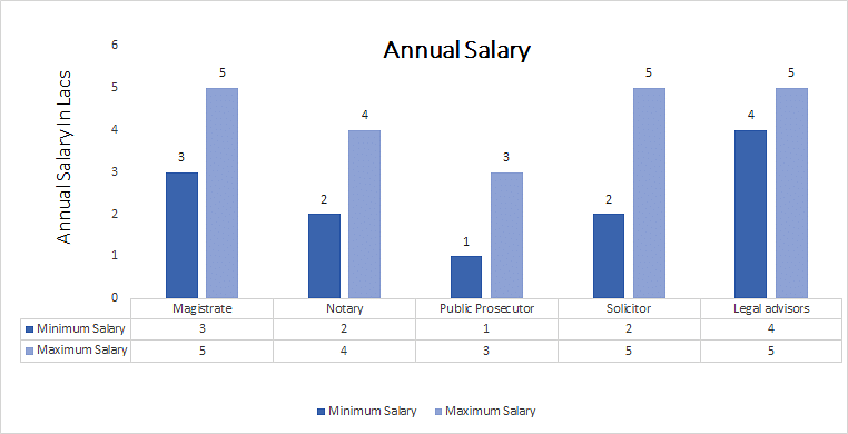 Bachelor of Law (L.L.B.) Honours annual salary