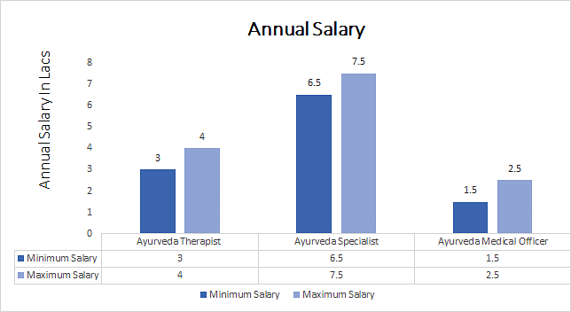 Bachelor of Pharmacy in Ayurveda Annual Salary