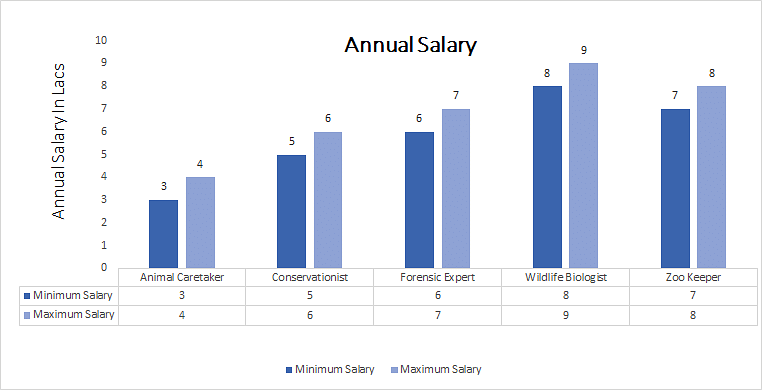 Natural Resource Conservationist Salary
