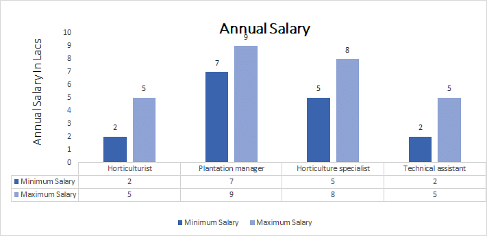 Bachelor of Science (Horticulture) annual salary