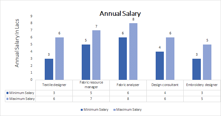 Bachelor of Science (Textile Design) annual salary