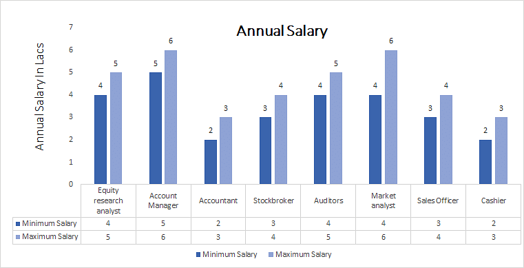 Bachelor of commerce, B.Com (Banking and Finance) annual salary