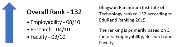 Bhagwan Parshuram Institute of Technology Ranking