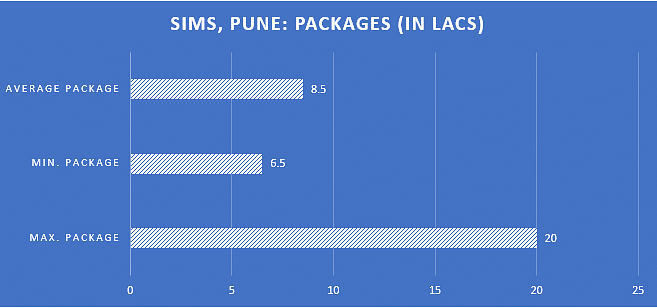 SIMS, Pune: Packages