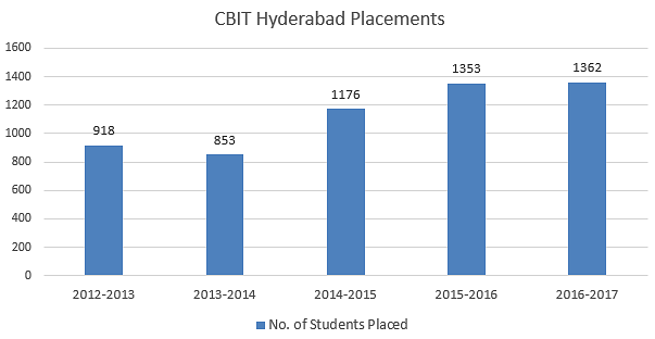 CBIT Hyderabad Placements