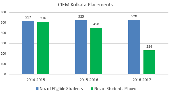 CIEM Kolkata Placements