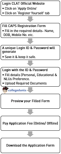 CLAT,CLAT2018,CLATRegistration,CLAT2018Registration,CLATRegistration2018,CLAT2018ApplicationForm,CLATApplicationForm2018,CLATApplicationForm,CLATForm