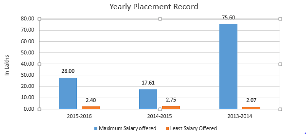 NIT year wise Placements statistics