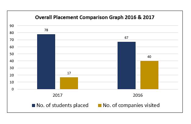SVIT Secunderabad Pl Graph
