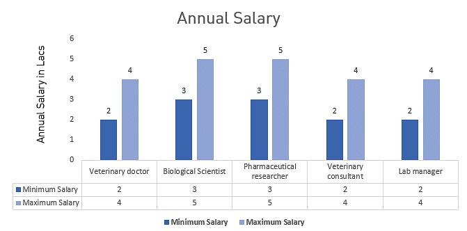 M.Vsc Veterinary Biochemistry Career Prospects