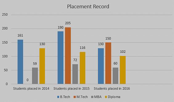 Sanskriti University placements