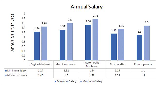 Certificate in Diesel Mechanics annual salary