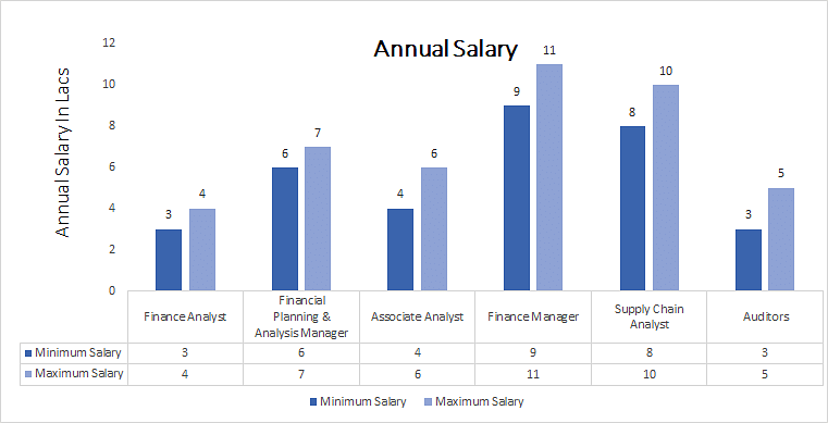 Chartered Financial Analyst annual salary