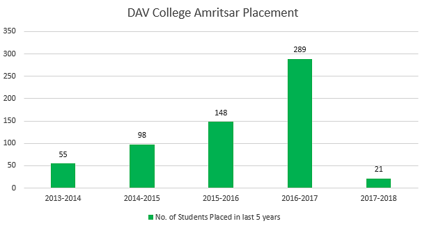 DAV College Amritsar Placements
