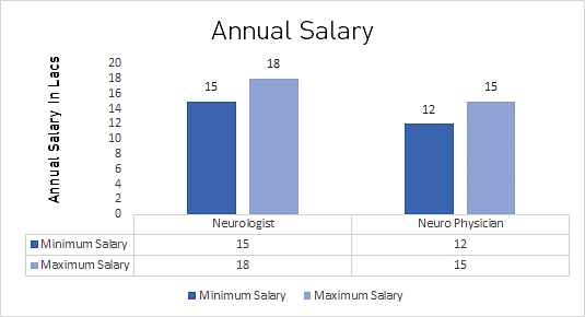 DM in Neurology Average Salary