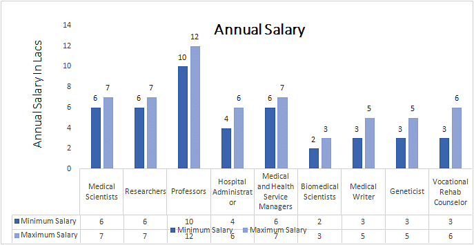 DOctorate of Philosophy (Ph.D.) in Medicine annual salary