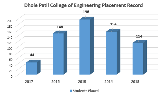 Dhole Patil College of Engineering Placement