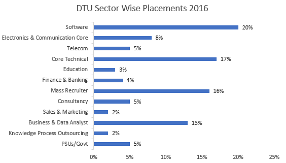 DTU Placements