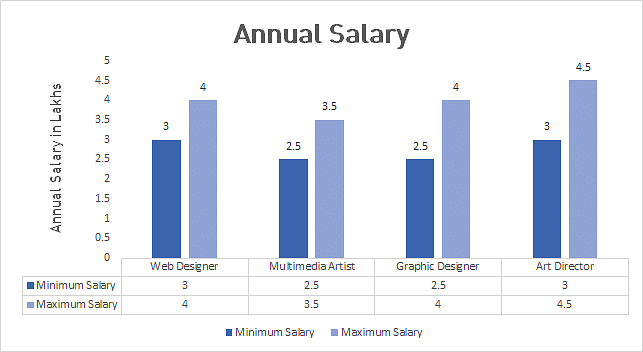 Digital%20Arts%20Annual%20Salry%20Graph Job Application Form Graphic Designer on part time, free generic, blank generic,