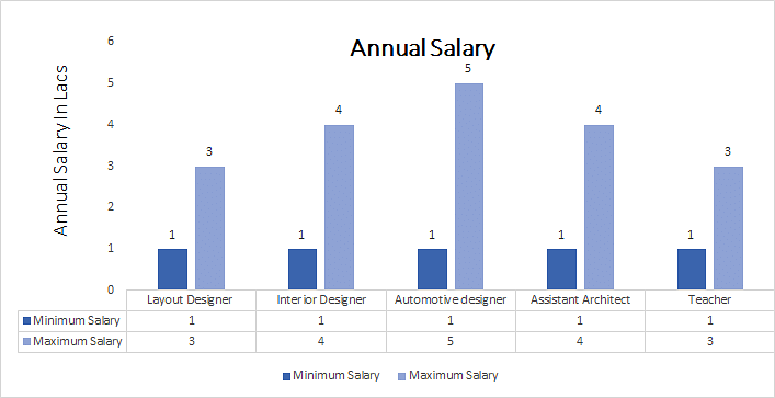 architectural engineering salary. Diploma In Architecture Engineering Annual Salary Architectural