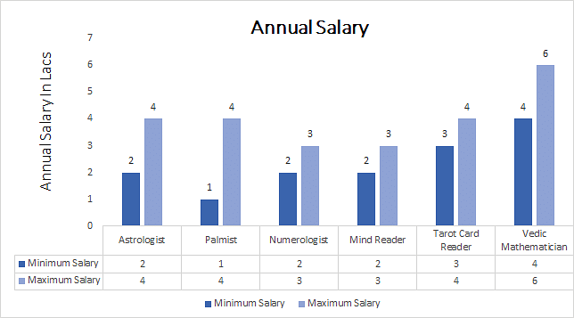 average salary astrologer