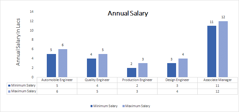 Diploma in Automobile Engineering annual salary