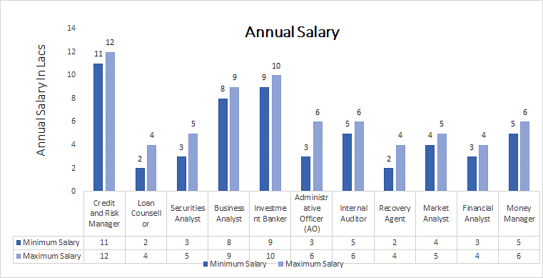 Diploma in Banking and Finance annual salary