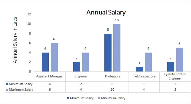 Diploma in Civil Engineering annual; salary