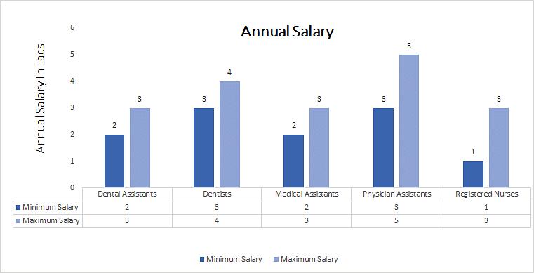 Diploma in Dental Hygienist annual salary