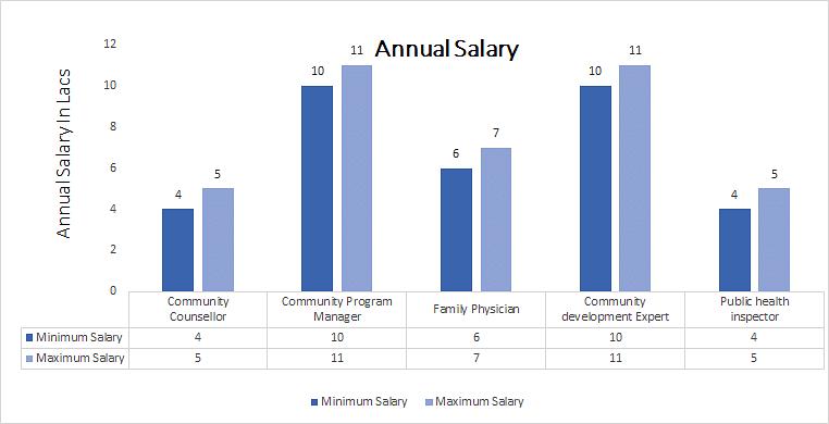 Diploma in Dental Mechanics annual salary